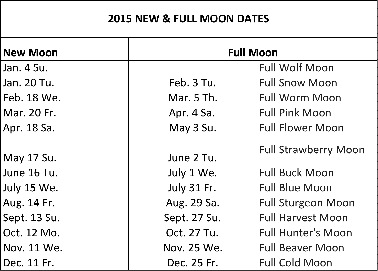 New & Full Moons